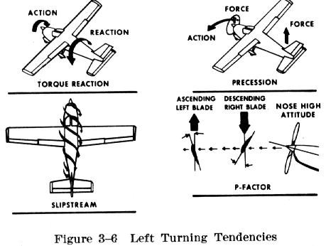 DIagram showing torque effects on aircraft