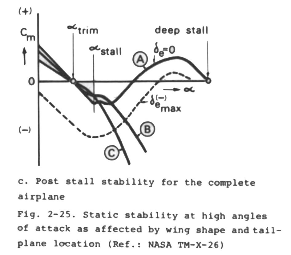 from Torenbeek, Synthesis of Subsonic Airplane Design.